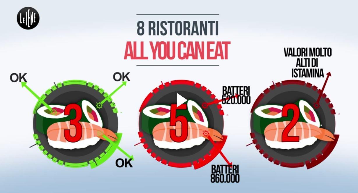 Ristoranti All You Can Eat: tutto quello che c'è da sapere